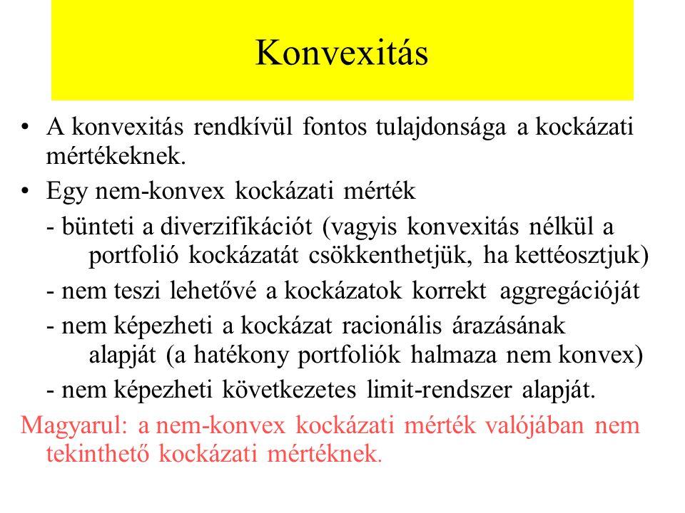 Konvexitás A konvexitás rendkívül fontos tulajdonsága a kockázati mértékeknek. Egy nem-konvex kockázati mérték - bünteti a diverzifikációt (vagyis kon