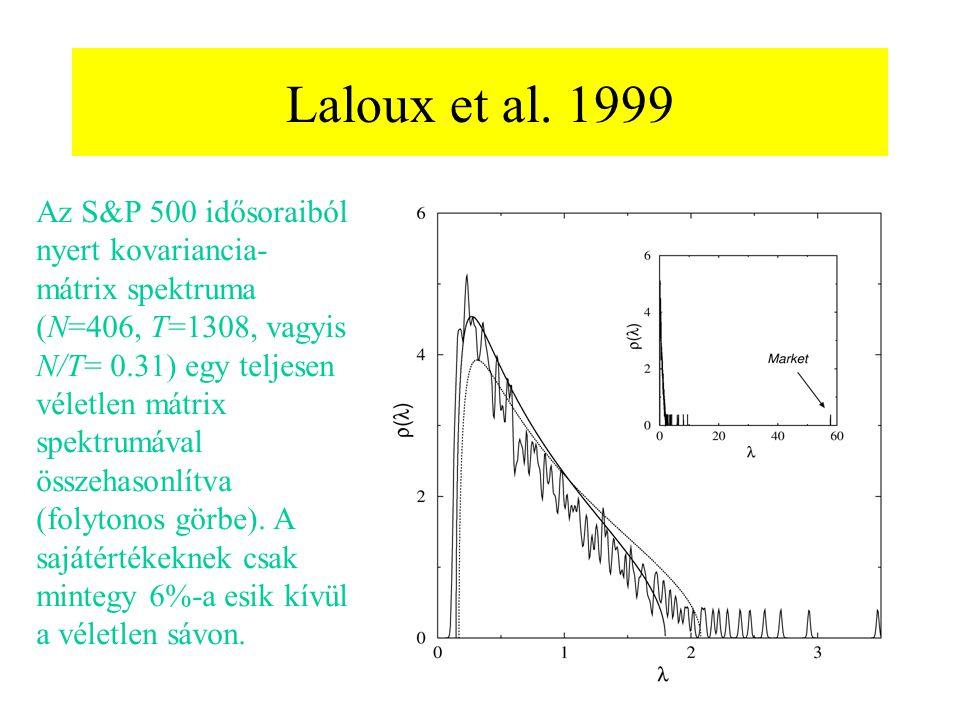 Laloux et al. 1999 Az S&P 500 idősoraiból nyert kovariancia- mátrix spektruma (N=406, T=1308, vagyis N/T= 0.31) egy teljesen véletlen mátrix spektrumá