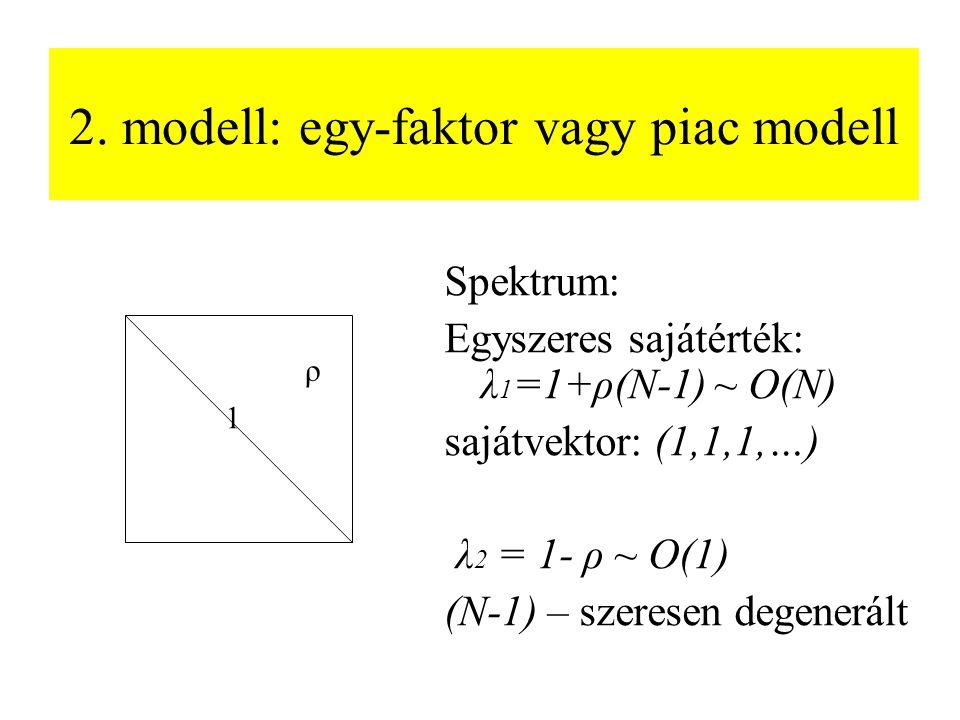 2. modell: egy-faktor vagy piac modell Spektrum: Egyszeres sajátérték: λ 1 =1+ρ(N-1) ~ O(N) sajátvektor: (1,1,1,…) λ 2 = 1- ρ ~ O(1) (N-1) – szeresen