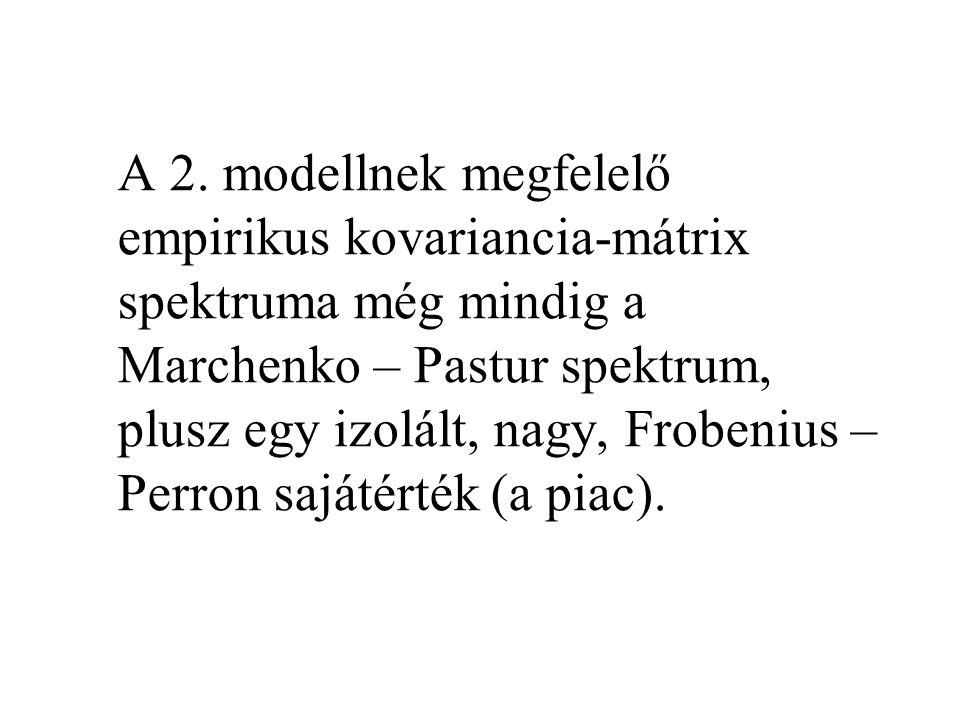A 2. modellnek megfelelő empirikus kovariancia-mátrix spektruma még mindig a Marchenko – Pastur spektrum, plusz egy izolált, nagy, Frobenius – Perron