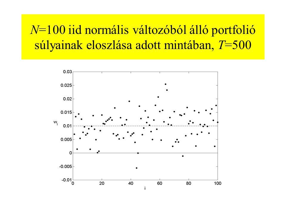 N=100 iid normális változóból álló portfolió súlyainak eloszlása adott mintában, T=500