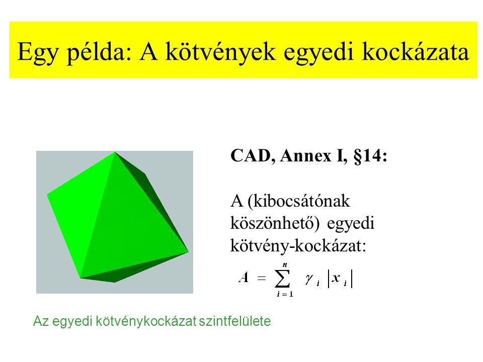 Egy példa: A kötvények egyedi kockázata CAD, Annex I, §14: A (kibocsátónak köszönhető) egyedi kötvény-kockázat: Az egyedi kötvénykockázat szintfelület