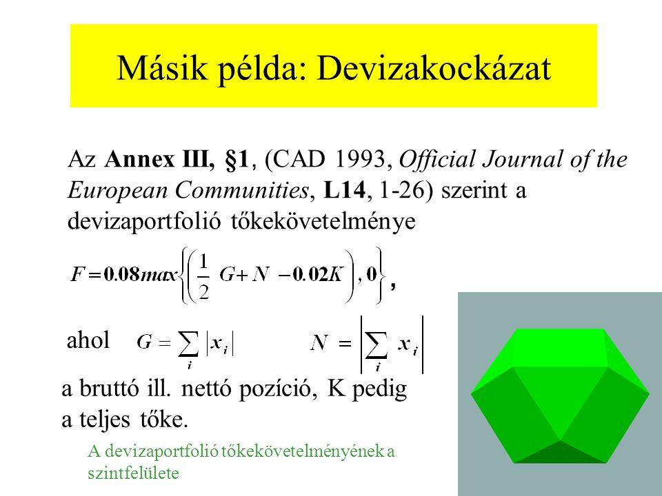 Másik példa: Devizakockázat Az Annex III, §1, (CAD 1993, Official Journal of the European Communities, L14, 1-26) szerint a devizaportfolió tőkekövete