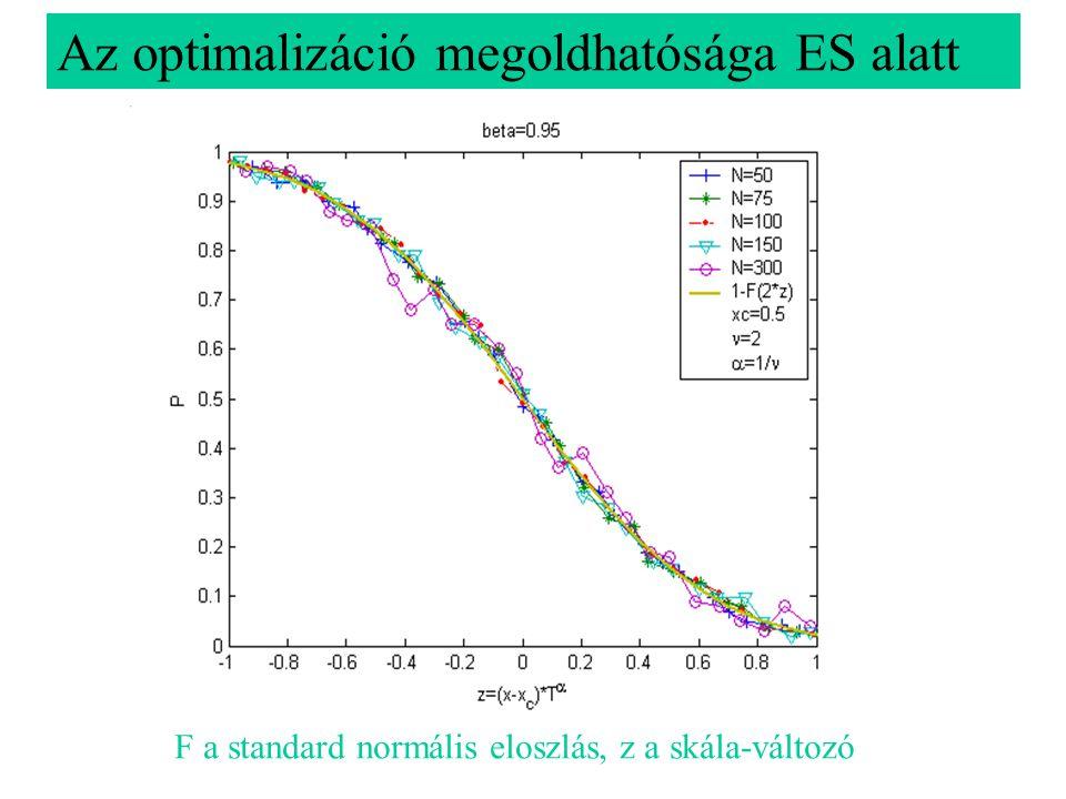 F a standard normális eloszlás, z a skála-változó Az optimalizáció megoldhatósága ES alatt