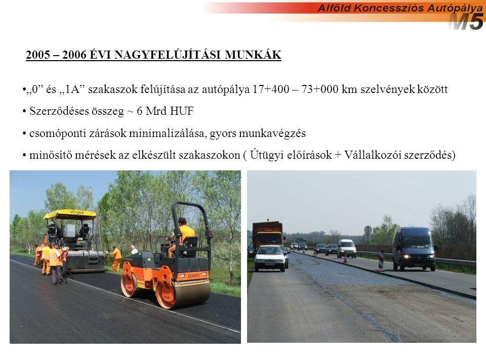 """2005 – 2006 ÉVI NAGYFELÚJÍTÁSI MUNKÁK """"0 és """"1A szakaszok felújítása az autópálya 17+400 – 73+000 km szelvények között Szerződéses összeg ~ 6 Mrd HUF csomóponti zárások minimalizálása, gyors munkavégzés minősítő mérések az elkészült szakaszokon ( Útügyi előírások + Vállalkozói szerződés)"""