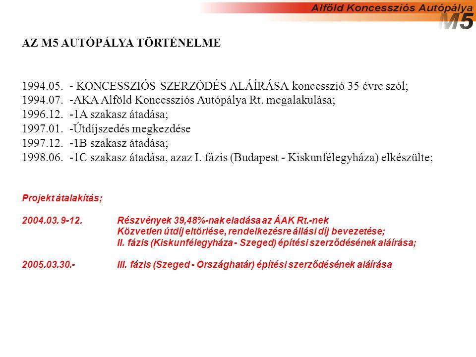 AZ M5 AUTÓPÁLYA TÖRTÉNELME 1994.05.- KONCESSZIÓS SZERZÕDÉS ALÁÍRÁSA koncesszió 35 évre szól; 1994.07.-AKA Alföld Koncessziós Autópálya Rt.