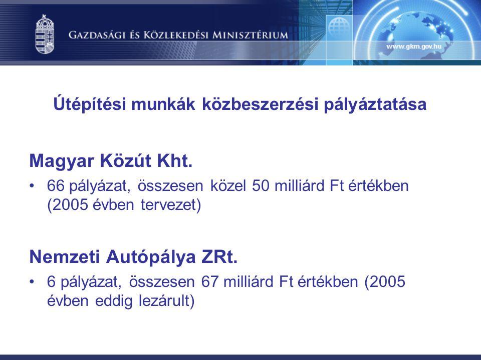 Útépítési munkák közbeszerzési pályáztatása Magyar Közút Kht.