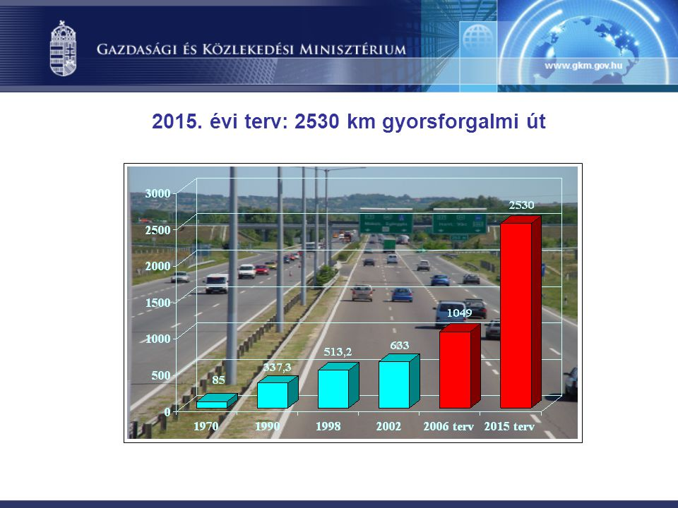 2015. évi terv: 2530 km gyorsforgalmi út