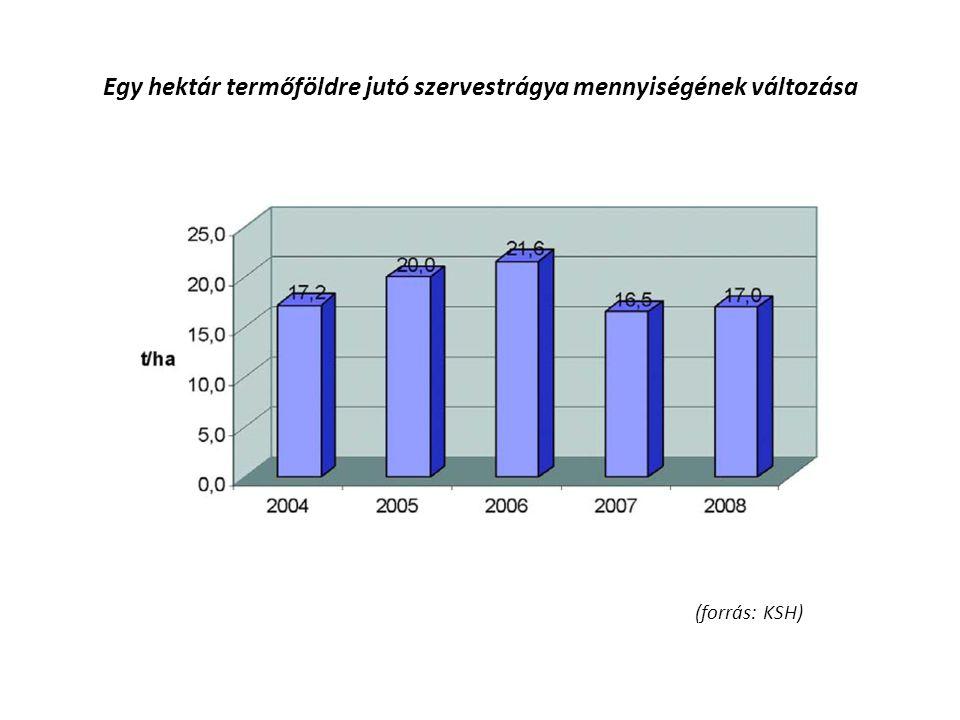 Egy hektár termőföldre jutó szervestrágya mennyiségének változása (forrás: KSH)
