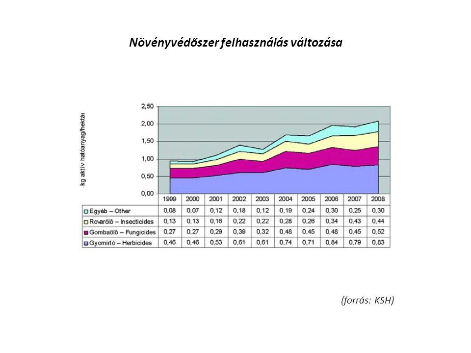 Növényvédőszer felhasználás változása (forrás: KSH)