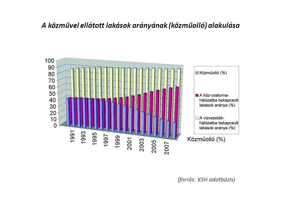 A közművel ellátott lakások arányának (közműolló) alakulása (forrás: KSH adatbázis)