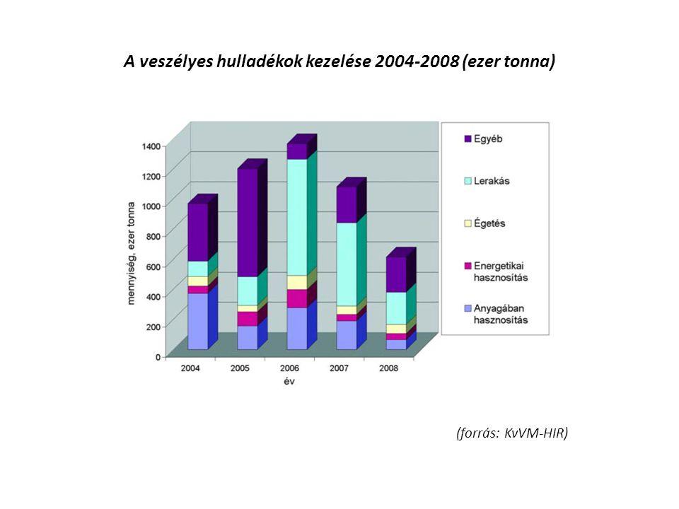 A veszélyes hulladékok kezelése 2004-2008 (ezer tonna) (forrás: KvVM-HIR)