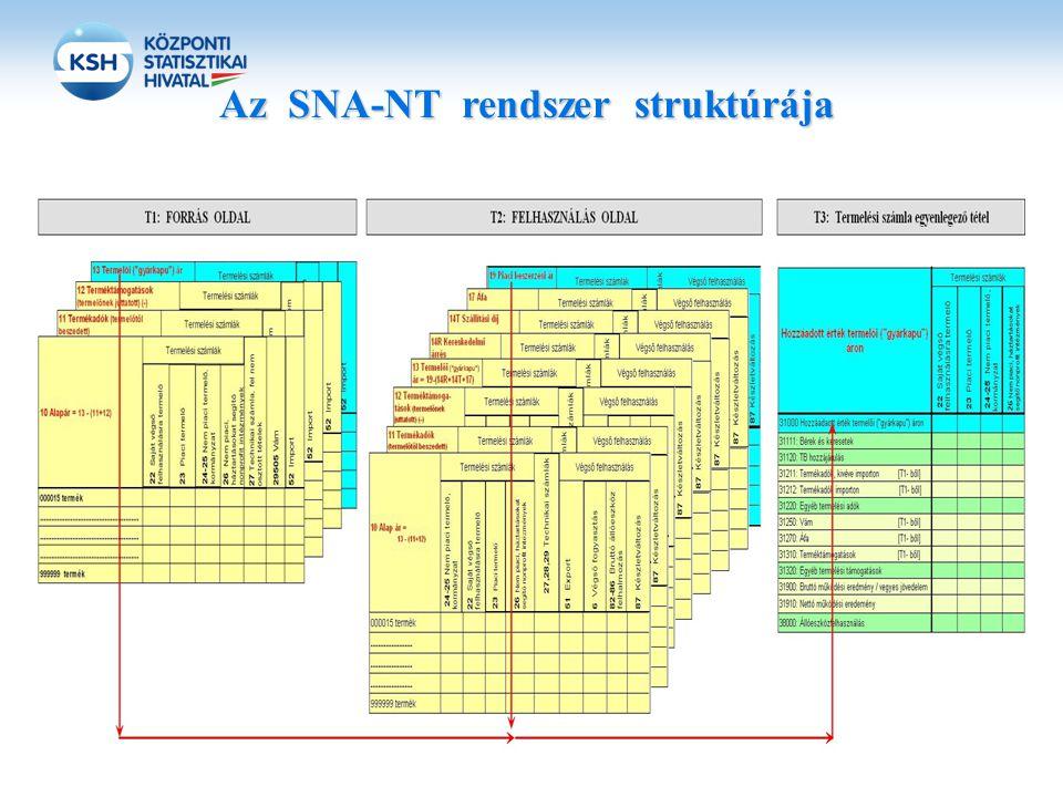 Az SNA-NT rendszer struktúrája