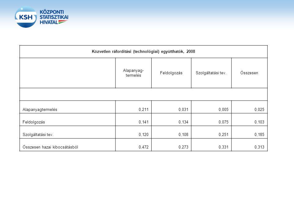 Közvetlen ráfordítási (technológiai) együtthatók, 2008 Alapanyag- termelés FeldolgozásSzolgáltatási tev.Összesen Alapanyagtermelés0,2110,0310,0050,025