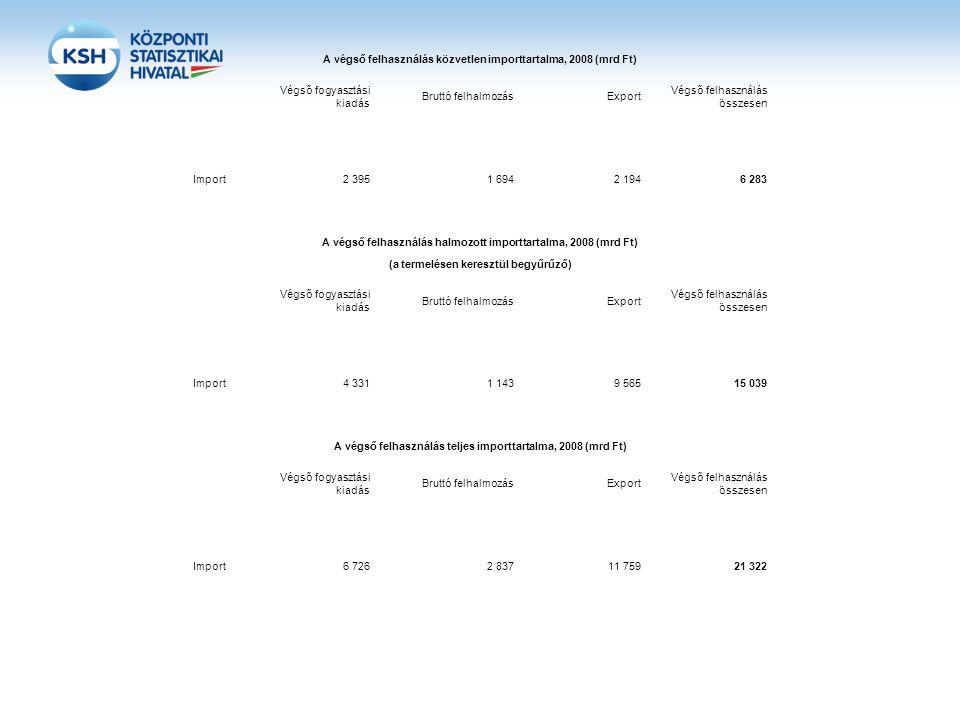 A végső felhasználás közvetlen importtartalma, 2008 (mrd Ft) Végső fogyasztási kiadás Bruttó felhalmozásExport Végső felhasználás összesen Import2 395