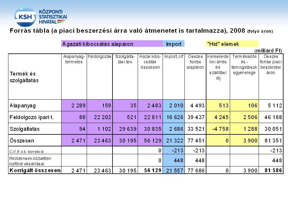 Közvetlen ráfordítási (technológiai) együtthatók, 2008 Alapanyag- termelés FeldolgozásSzolgáltatási tev.Összesen Alapanyagtermelés0,2110,0310,0050,025 Feldolgozás0,1410,1340,0750,103 Szolgáltatási tev.0,1200,1080,2510,185 Összesen hazai kibocsátásból0,4720,2730,3310,313