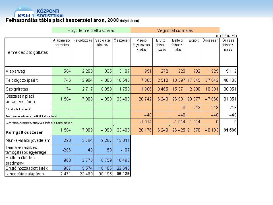 Leontief inverz (egységnyi nettó (végső felhasználási célú) kibocsátás halmozott termelési igénye) 2008 Ágazatok Alapanyag- termelés FeldolgozásSzolgáltatási tev.Összesen Alapanyagtermelés 1,27830,04770,01260,0641 Feldolgozás 0,22841,17730,12000,6082 Szolgáltatási tev.