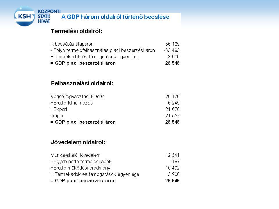 """A nemzeti számlák és a forrás felhasználás táblák integrált összeállítása A módszertani fejlesztés lényege: új technológia bevezetése új dimenzióval való bővítés (a termékbontás bevitele a számításokba) új funkció: a termelési és felhasználási oldalról történő GDP számítás kiegyensúlyozása a termékdimenzió segítségével a folyó és változatlan (előző évi) áras számítások szimultán, egységes szerkezetben való elvégzése """"up-dating technika, a benchmark évi számítások továbbvezetésének lehetősége"""