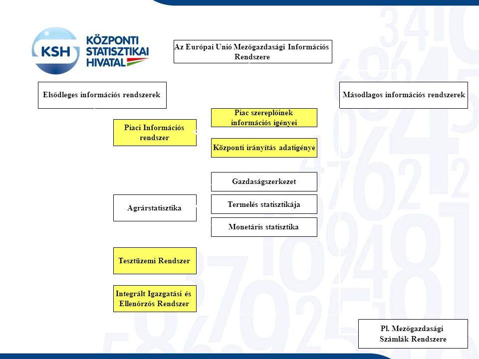 INFORMÁCIÓK A GAZDASÁGOK RÓL Az Európai Unió Mezőgazdasági Információs Rendszere Másodlagos információs rendszerekElsődleges információs rendszerek Piac szereplőinek információs igényei Monetáris statisztika Központi irányítás adatigénye Gazdaságszerkezet Termelés statisztikája Piaci Információs rendszer Agrárstatisztika Tesztüzemi Rendszer Integrált Igazgatási és Ellenőrzős Rendszer INFORMÁCIÓK A PIACOKRÓL Pl.