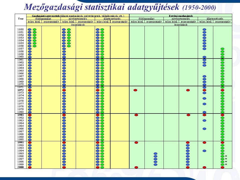 Mezőgazdasági statisztikai adatgyűjtések (1950-2000) 4