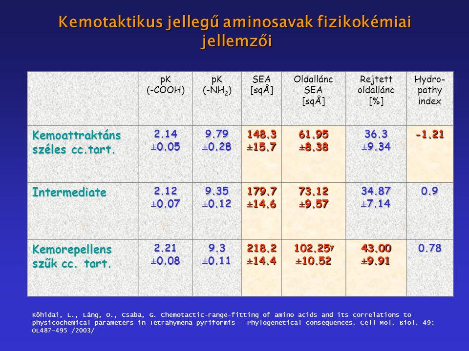 pK (-COOH) pK (-NH 2 ) SEA [sqÅ] Oldallánc SEA [sqÅ] Rejtett oldallánc [%] Hydro- pathy index Kemoattraktáns széles cc.tart.