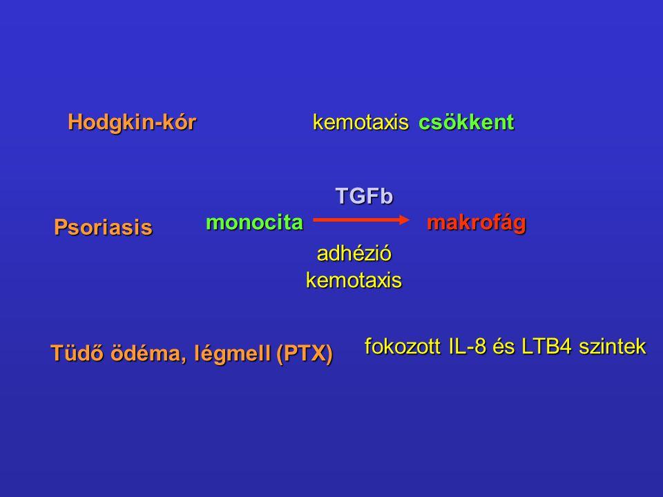 Psoriasis monocitamakrofág TGFb adhéziókemotaxis Tüdő ödéma, légmell (PTX) fokozott IL-8 és LTB4 szintek Hodgkin-kór kemotaxis csökkent
