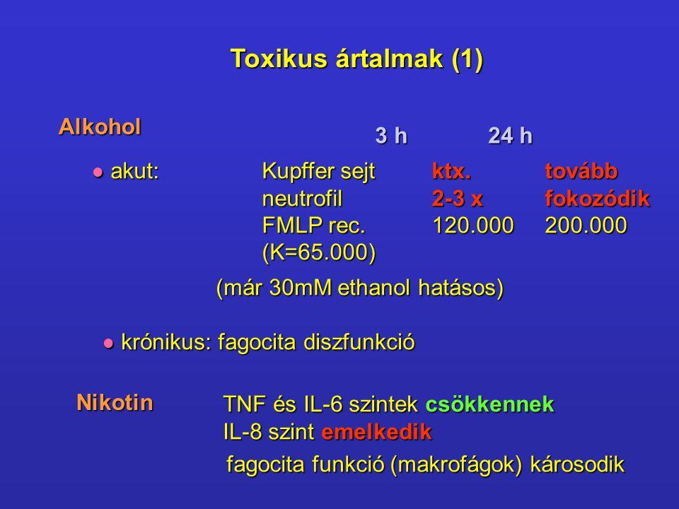 Toxikus ártalmak (1) Alkohol akut: Kupffer sejtktx.tovább akut: Kupffer sejtktx.tovább neutrofil2-3 xfokozódik FMLP rec.120.000200.000 (K=65.000) 3 h24 h (már 30mM ethanol hatásos) krónikus: fagocita diszfunkció krónikus: fagocita diszfunkció Nikotin TNF és IL-6 szintek csökkennek IL-8 szint emelkedik fagocita funkció (makrofágok) károsodik