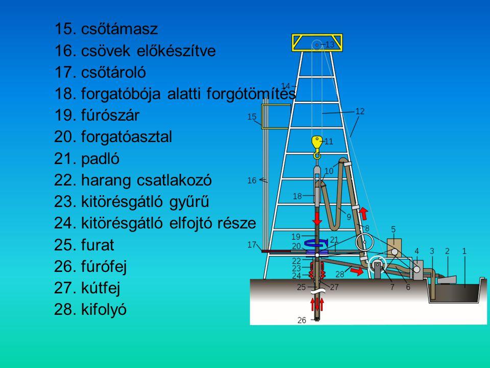 A finomítás jelentése: a termékek finomítása, vagyis tisztítása, a kőolaj részekre bontását, kondenzációja, vagyis frakciókra bontása, amit frakcionálásnak nevezünk.