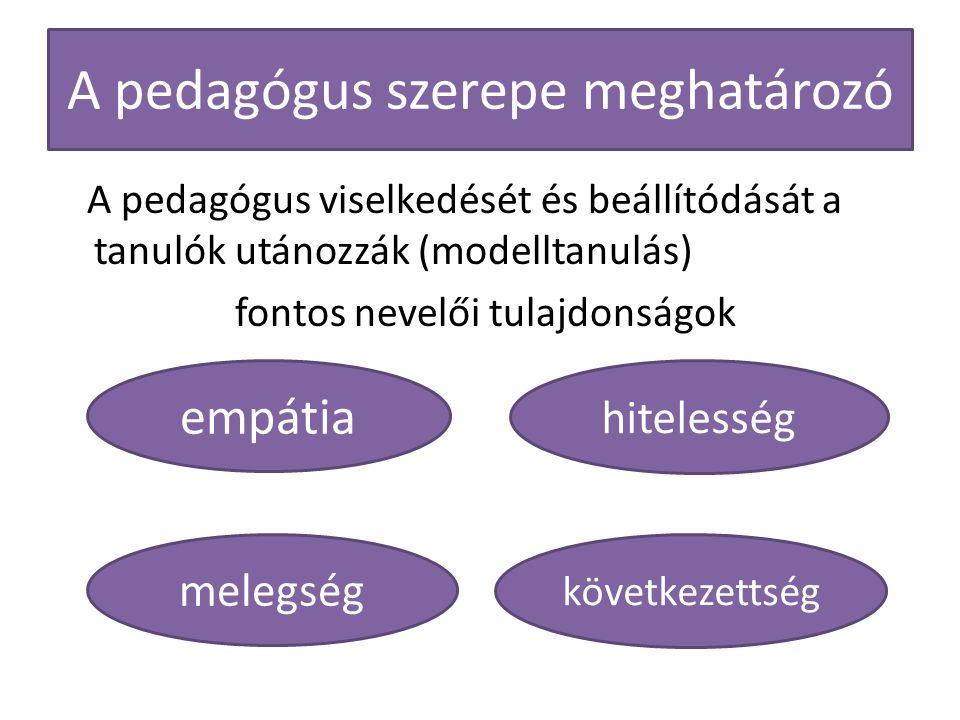 A pedagógus szerepe meghatározó A pedagógus viselkedését és beállítódását a tanulók utánozzák (modelltanulás) fontos nevelői tulajdonságok empátia mel
