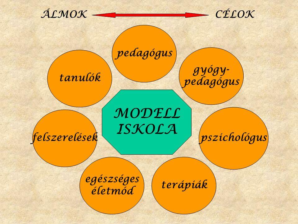 MODELL ISKOLA felszerelések pedagógus gyógy- pedagógus egészséges életmód terápiák pszichológus tanulók ÁLMOK CÉLOK