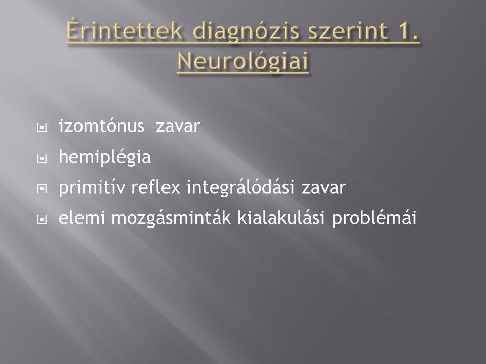  izomtónus zavar  hemiplégia  primitív reflex integrálódási zavar  elemi mozgásminták kialakulási problémái