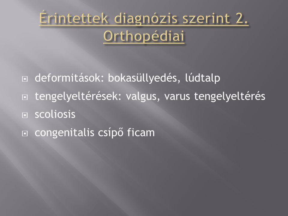  deformitások: bokasüllyedés, lúdtalp  tengelyeltérések: valgus, varus tengelyeltérés  scoliosis  congenitalis csípő ficam
