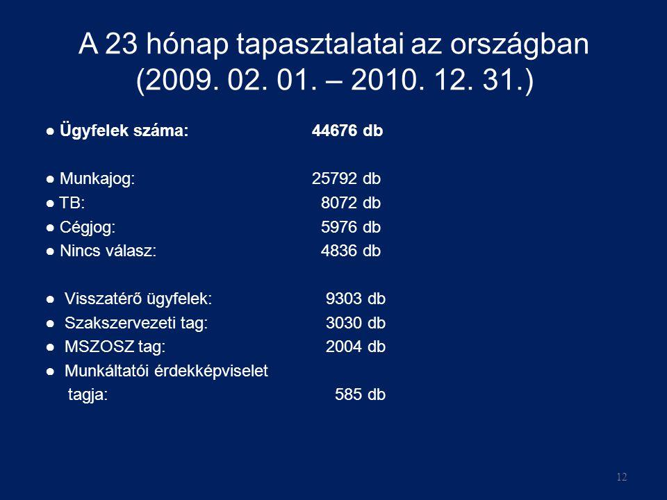 A 23 hónap tapasztalatai az országban (2009.02. 01.