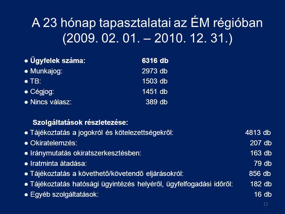 13 A 23 hónap tapasztalatai az ÉM régióban (2009.02.