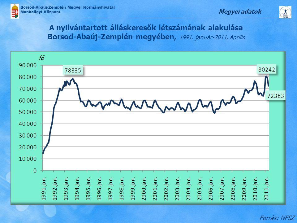 Borsod-Abaúj-Zemplén Megyei Kormányhivatal Munkaügyi Központ A nyilvántartott álláskeresők létszámának alakulása Borsod-Abaúj-Zemplén megyében, 1991.