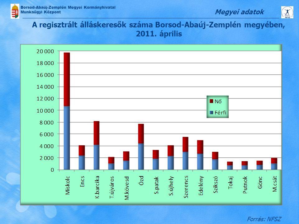 Borsod-Abaúj-Zemplén Megyei Kormányhivatal Munkaügyi Központ A regisztrált álláskeresők száma Borsod-Abaúj-Zemplén megyében, 2011. április Megyei adat
