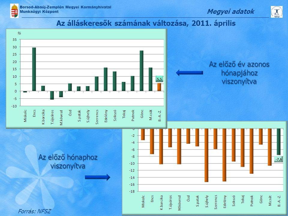 Borsod-Abaúj-Zemplén Megyei Kormányhivatal Munkaügyi Központ Az álláskeresők számának változása, 2011. április Megyei adatok Forrás: NFSZ Az előző év