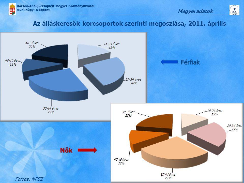 Borsod-Abaúj-Zemplén Megyei Kormányhivatal Munkaügyi Központ Az álláskeresők korcsoportok szerinti megoszlása, 2011. április Forrás: NFSZ Megyei adato