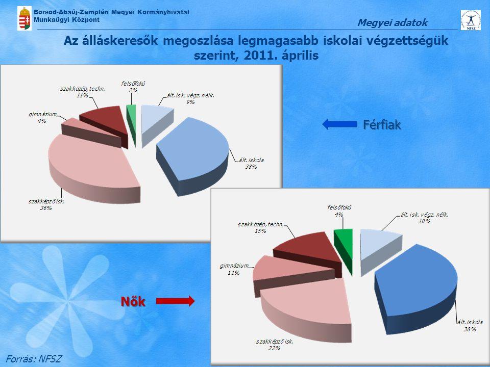 Borsod-Abaúj-Zemplén Megyei Kormányhivatal Munkaügyi Központ Az álláskeresők megoszlása legmagasabb iskolai végzettségük szerint, 2011. április Forrás