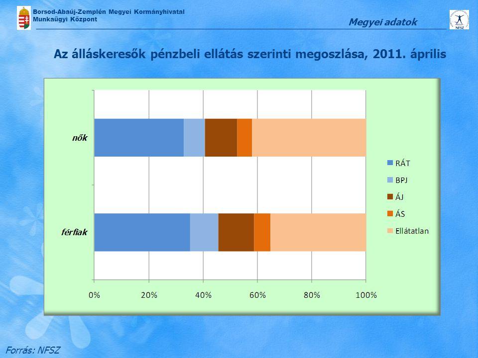 Borsod-Abaúj-Zemplén Megyei Kormányhivatal Munkaügyi Központ Az álláskeresők pénzbeli ellátás szerinti megoszlása, 2011. április Forrás: NFSZ Megyei a