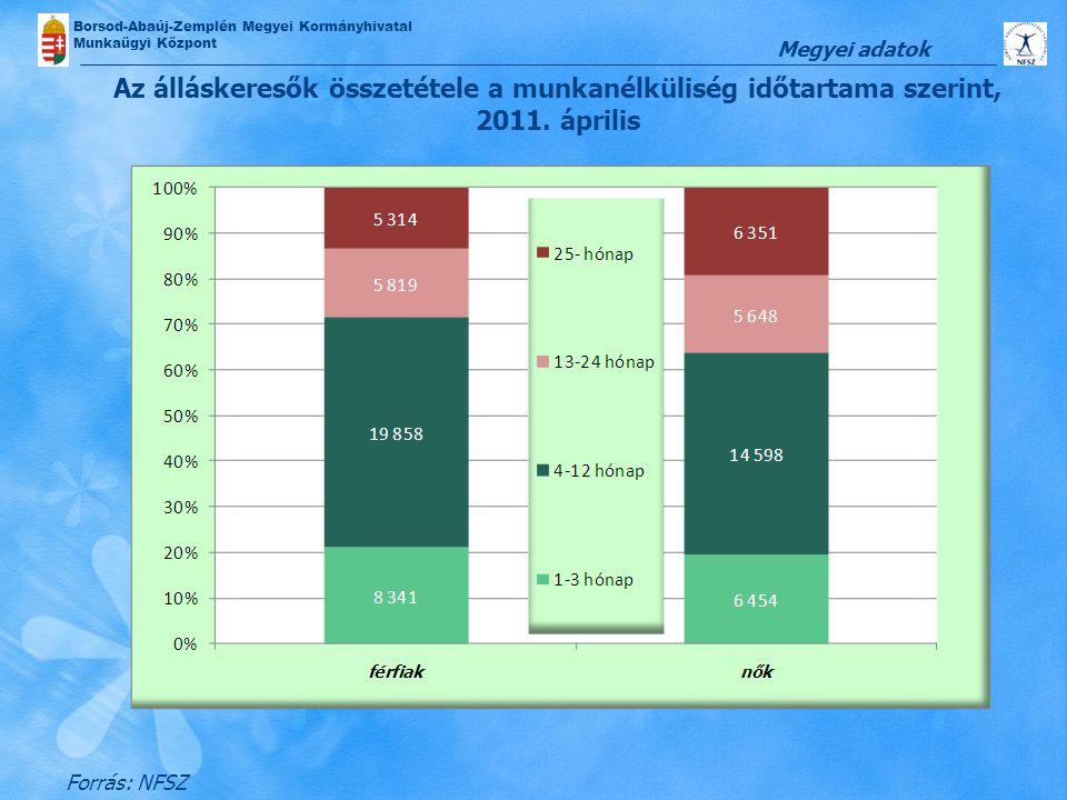 Borsod-Abaúj-Zemplén Megyei Kormányhivatal Munkaügyi Központ Az álláskeresők összetétele a munkanélküliség időtartama szerint, 2011. április Forrás: N