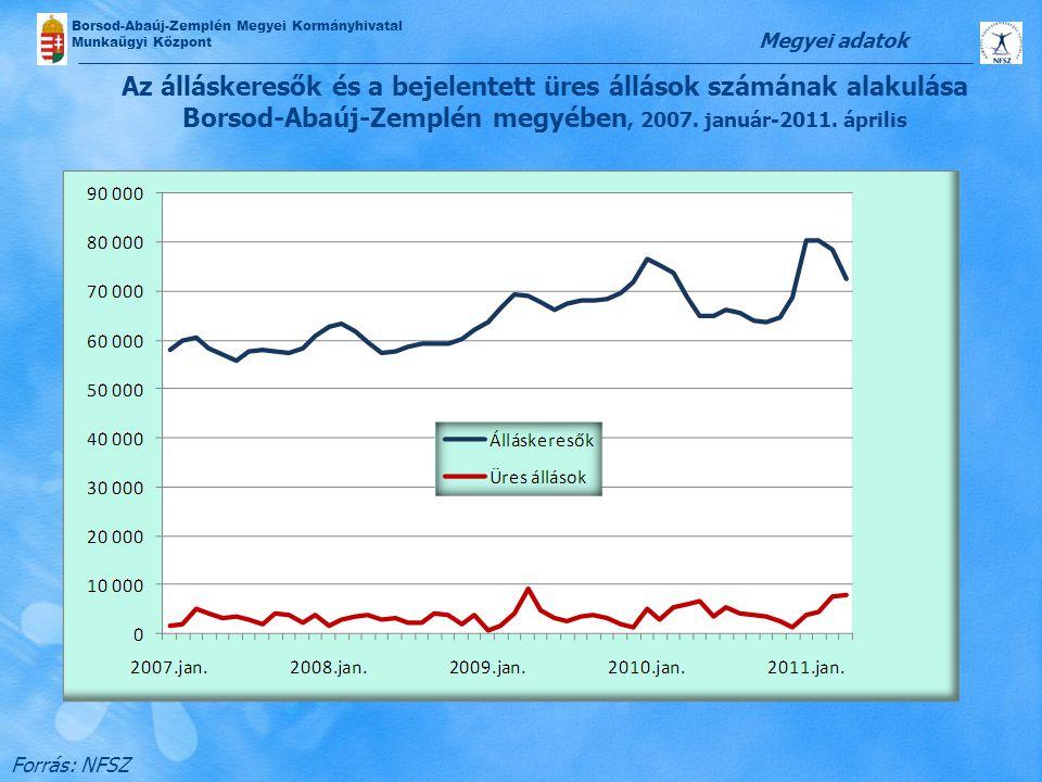 Borsod-Abaúj-Zemplén Megyei Kormányhivatal Munkaügyi Központ Az álláskeresők és a bejelentett üres állások számának alakulása Borsod-Abaúj-Zemplén meg