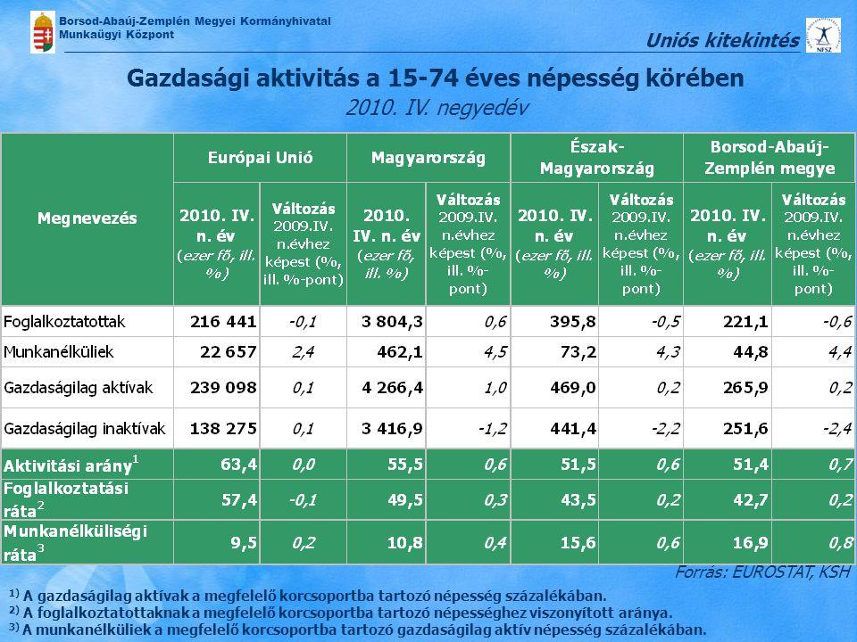 Borsod-Abaúj-Zemplén Megyei Kormányhivatal Munkaügyi Központ Gazdasági aktivitás a 15-74 éves népesség körében 2010. IV. negyedév Forrás: EUROSTAT, KS