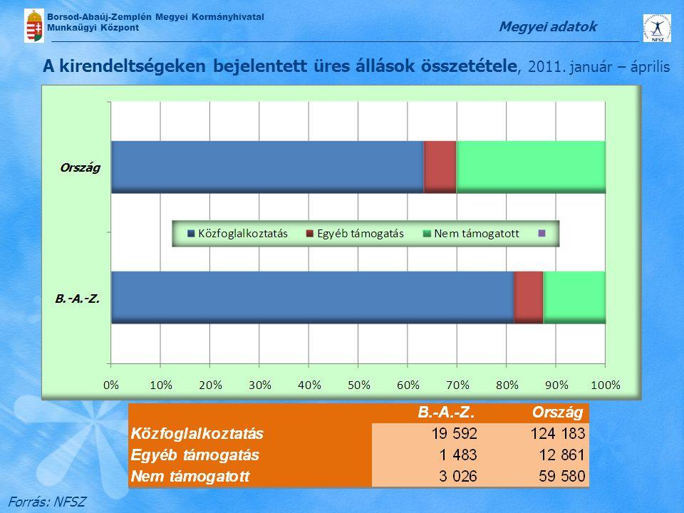 Borsod-Abaúj-Zemplén Megyei Kormányhivatal Munkaügyi Központ A kirendeltségeken bejelentett üres állások összetétele, 2011. január – április Megyei ad