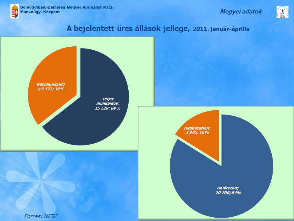 Borsod-Abaúj-Zemplén Megyei Kormányhivatal Munkaügyi Központ A bejelentett üres állások jellege, 2011. január-április Megyei adatok Forrás: NFSZ