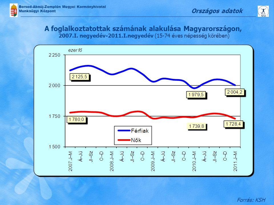 Borsod-Abaúj-Zemplén Megyei Kormányhivatal Munkaügyi Központ A foglalkoztatottak számának alakulása Magyarországon, 2007.I. negyedév-2011.I.negyedév (
