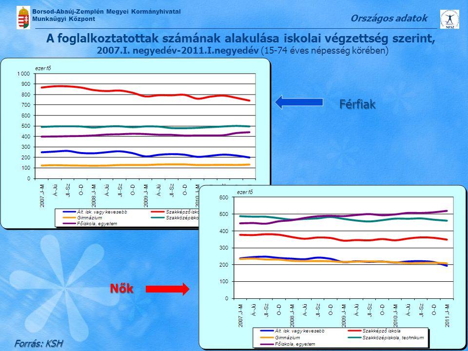 Borsod-Abaúj-Zemplén Megyei Kormányhivatal Munkaügyi Központ A foglalkoztatottak számának alakulása iskolai végzettség szerint, 2007.I. negyedév-2011.