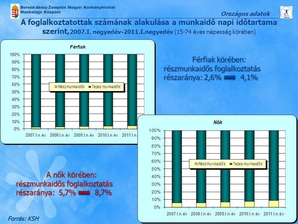 Borsod-Abaúj-Zemplén Megyei Kormányhivatal Munkaügyi Központ A foglalkoztatottak számának alakulása a munkaidő napi időtartama szerint, 2007.I. negyed