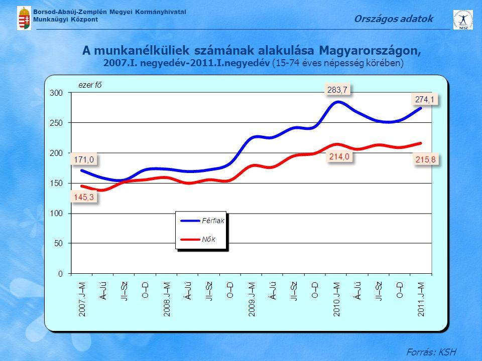Borsod-Abaúj-Zemplén Megyei Kormányhivatal Munkaügyi Központ A munkanélküliek számának alakulása Magyarországon, 2007.I. negyedév-2011.I.negyedév (15-
