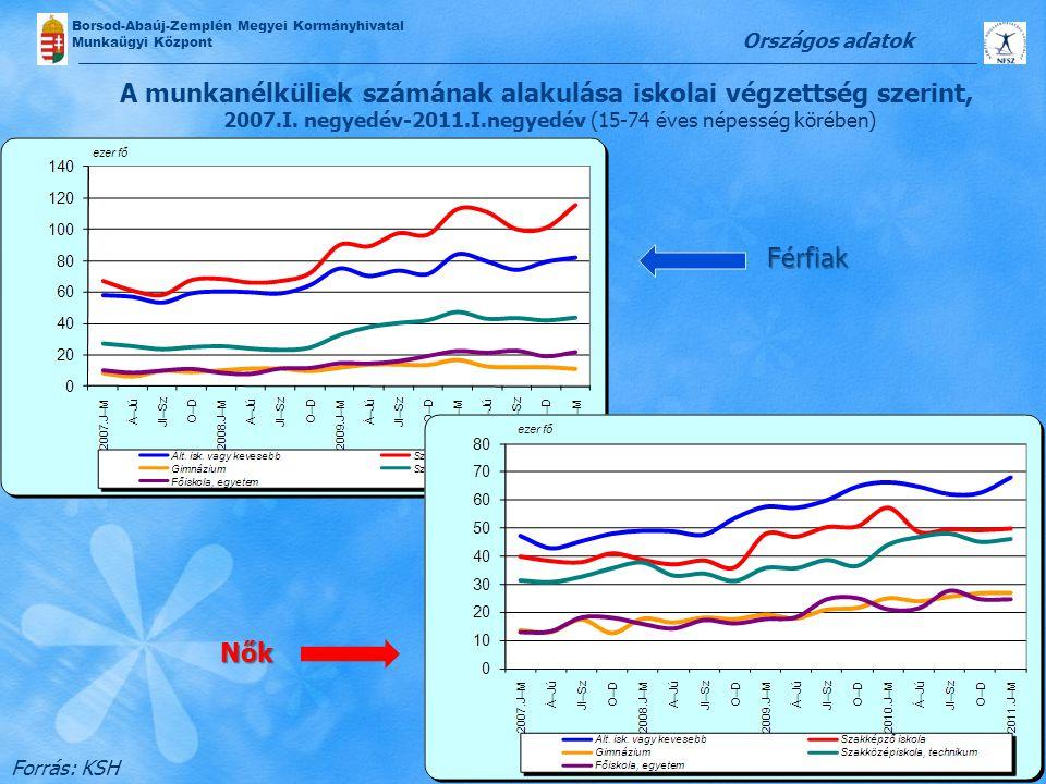 Borsod-Abaúj-Zemplén Megyei Kormányhivatal Munkaügyi Központ Férfiak Nők A munkanélküliek számának alakulása iskolai végzettség szerint, 2007.I. negye